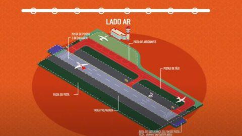 Para mostrar curiosidades do setor aéreo, ANAC cria Série de aviação